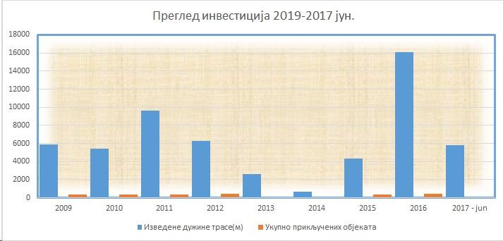 Преглед 2009-2017