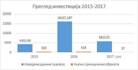 Pregled 2014-17
